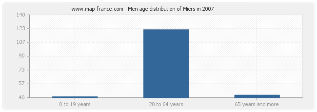 Men age distribution of Miers in 2007