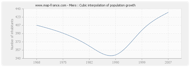 Miers : Cubic interpolation of population growth