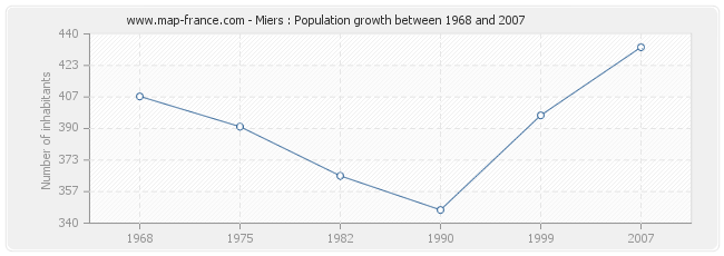 Population Miers
