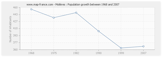 Population Molières