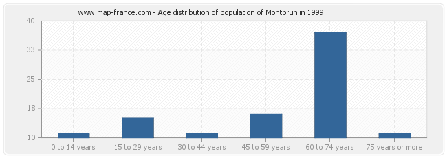 Age distribution of population of Montbrun in 1999