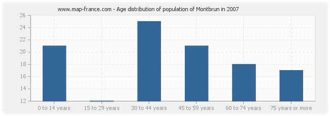 Age distribution of population of Montbrun in 2007