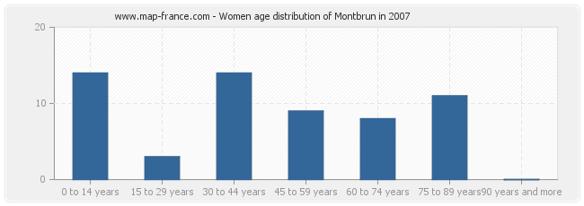 Women age distribution of Montbrun in 2007