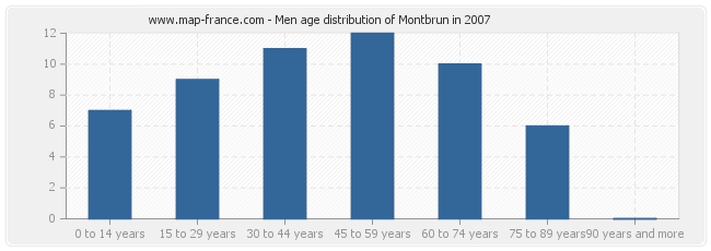 Men age distribution of Montbrun in 2007