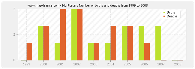Montbrun : Number of births and deaths from 1999 to 2008