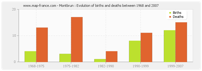 Montbrun : Evolution of births and deaths between 1968 and 2007
