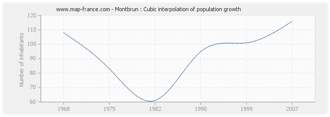 Montbrun : Cubic interpolation of population growth