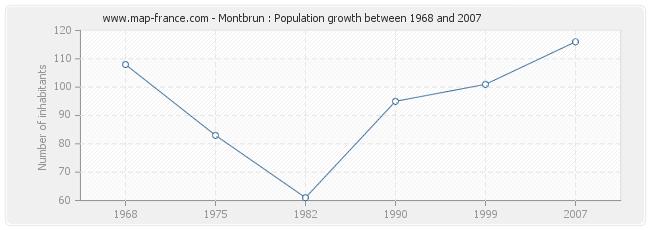 Population Montbrun