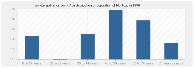 Age distribution of population of Montcuq in 1999