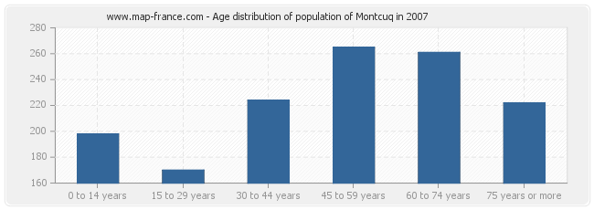 Age distribution of population of Montcuq in 2007