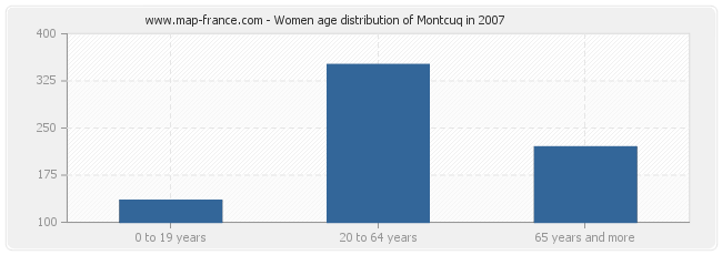 Women age distribution of Montcuq in 2007
