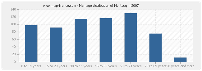 Men age distribution of Montcuq in 2007