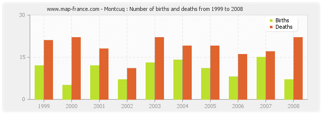 Montcuq : Number of births and deaths from 1999 to 2008