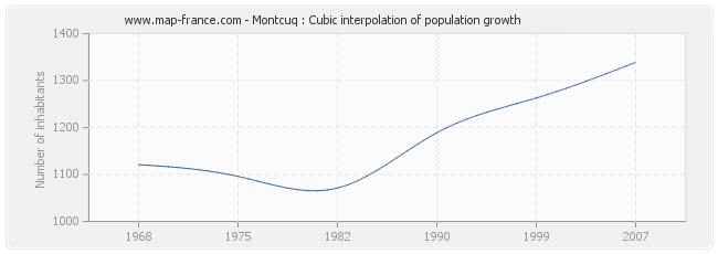 Montcuq : Cubic interpolation of population growth