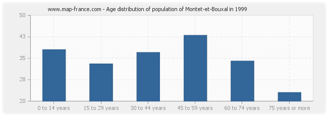 Age distribution of population of Montet-et-Bouxal in 1999