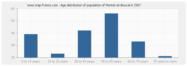 Age distribution of population of Montet-et-Bouxal in 2007