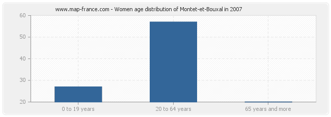 Women age distribution of Montet-et-Bouxal in 2007