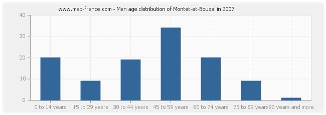 Men age distribution of Montet-et-Bouxal in 2007