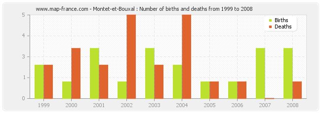 Montet-et-Bouxal : Number of births and deaths from 1999 to 2008