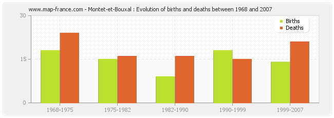 Montet-et-Bouxal : Evolution of births and deaths between 1968 and 2007