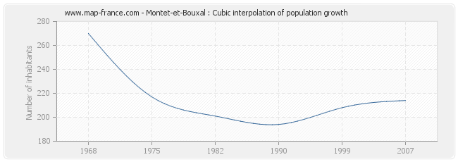 Montet-et-Bouxal : Cubic interpolation of population growth