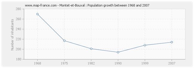 Population Montet-et-Bouxal