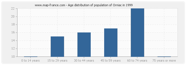Age distribution of population of Orniac in 1999