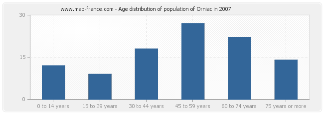 Age distribution of population of Orniac in 2007