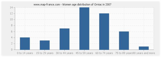Women age distribution of Orniac in 2007
