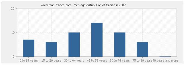 Men age distribution of Orniac in 2007