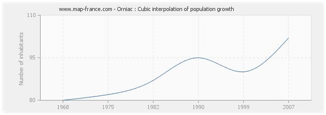 Orniac : Cubic interpolation of population growth