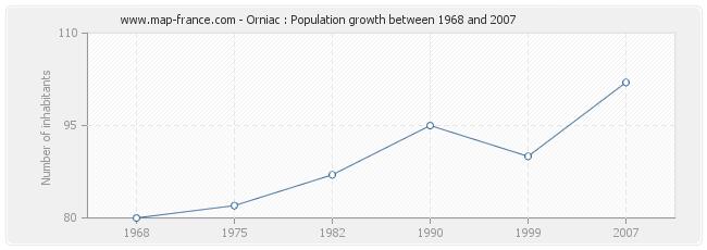 Population Orniac
