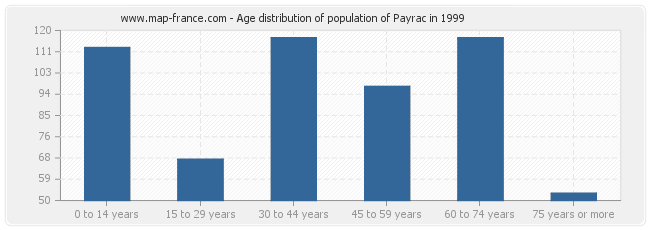 Age distribution of population of Payrac in 1999