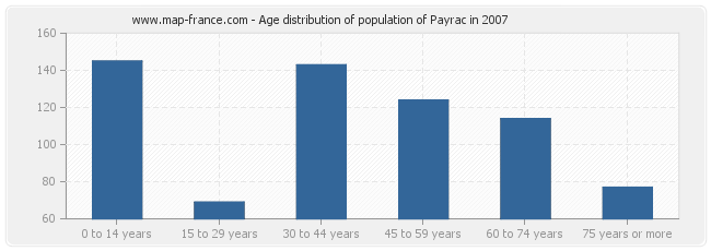 Age distribution of population of Payrac in 2007