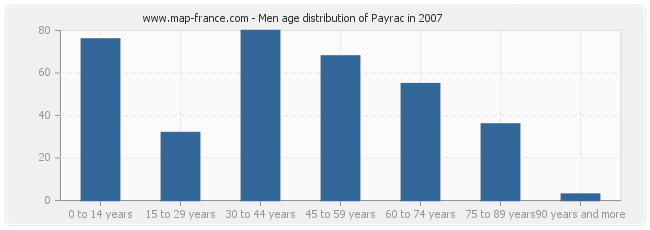 Men age distribution of Payrac in 2007