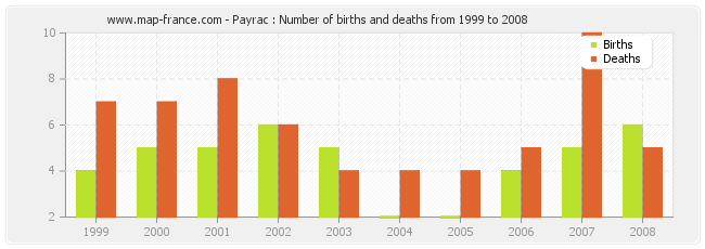 Payrac : Number of births and deaths from 1999 to 2008