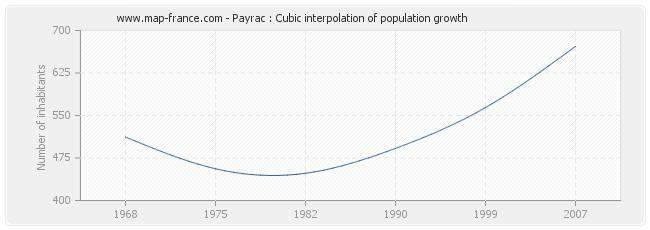 Payrac : Cubic interpolation of population growth
