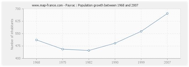 Population Payrac