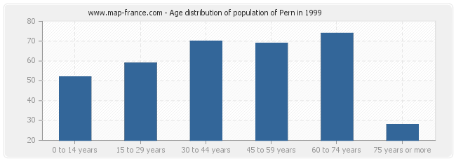 Age distribution of population of Pern in 1999