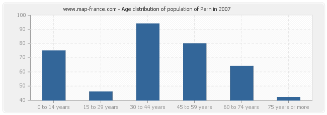 Age distribution of population of Pern in 2007