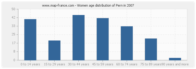 Women age distribution of Pern in 2007