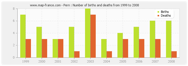 Pern : Number of births and deaths from 1999 to 2008