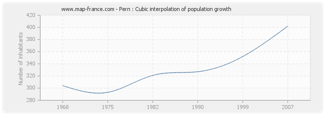 Pern : Cubic interpolation of population growth