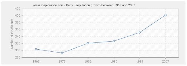 Population Pern