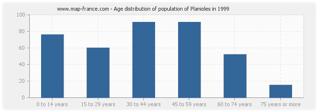 Age distribution of population of Planioles in 1999