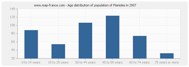 Age distribution of population of Planioles in 2007