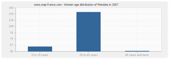 Women age distribution of Planioles in 2007
