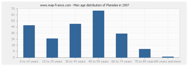 Men age distribution of Planioles in 2007