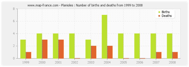 Planioles : Number of births and deaths from 1999 to 2008