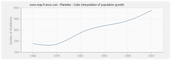Planioles : Cubic interpolation of population growth